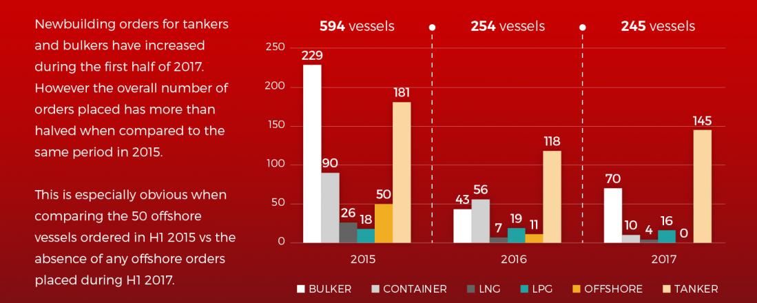 Illustrasjonen viser nye ordre for ulike skipstyper i første halvår 2015, 2016 og 2017. KIlde: VesselsValue
